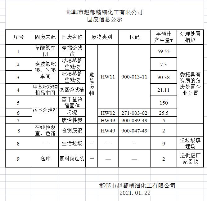 邯鄲市趙都精細化工有限公司固廢信息公示