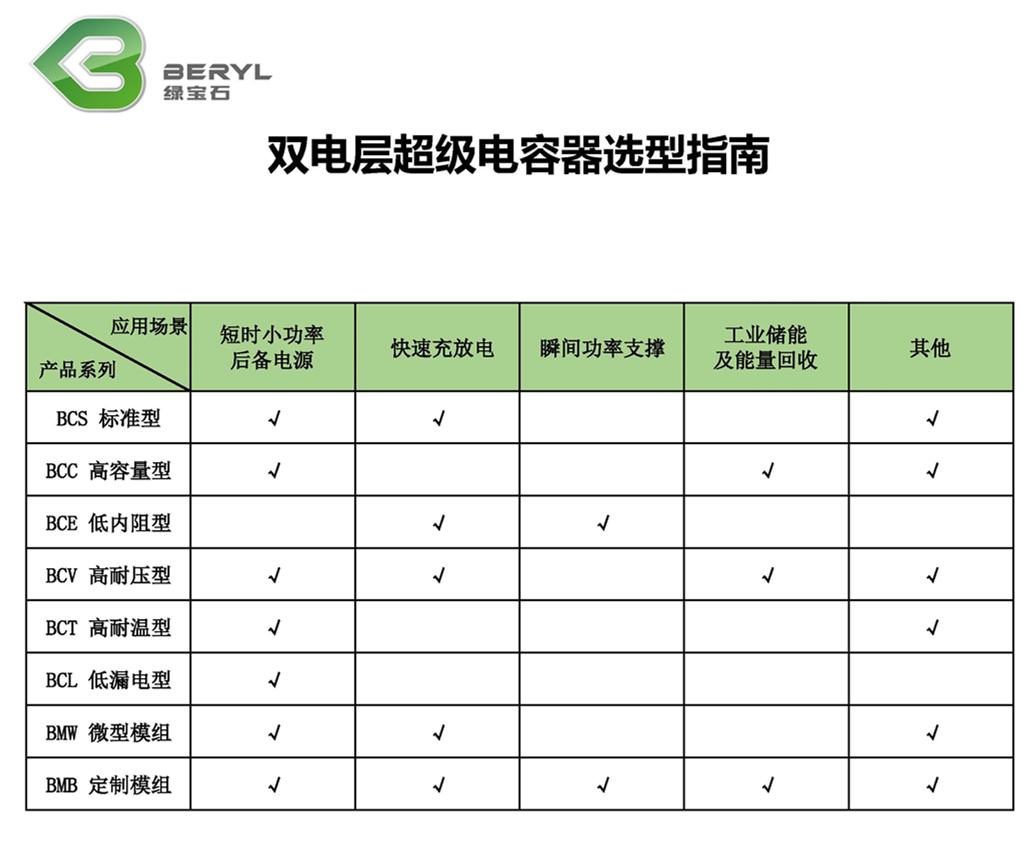 選型指南-雙電層超級電容器