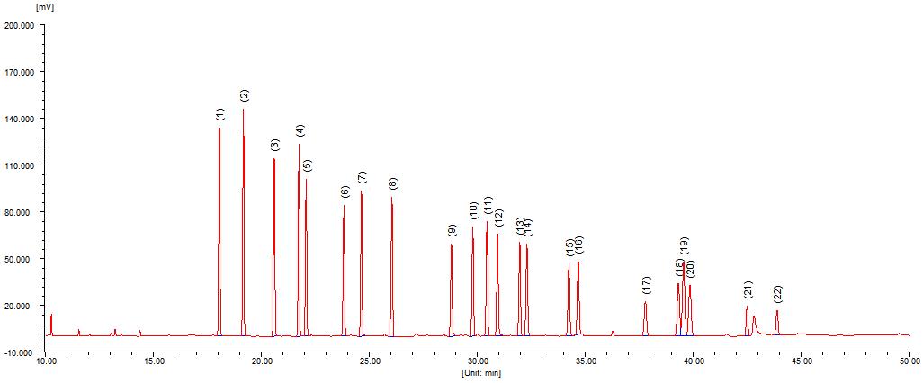 22种有机氯残留量的测定
