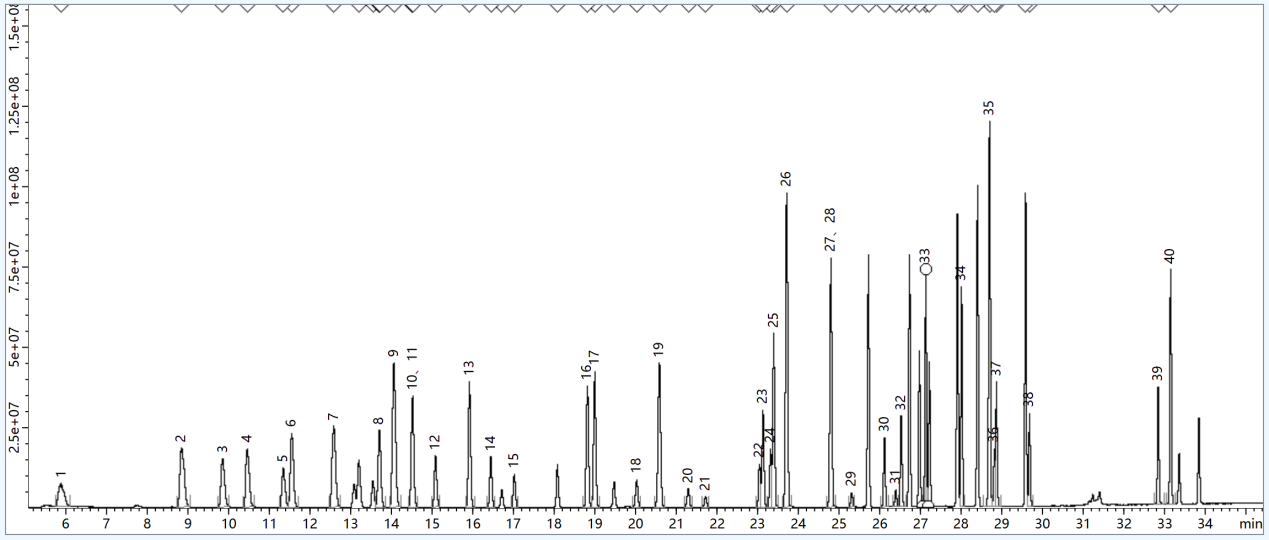 土壤和沉积物 挥发性有机物的测定