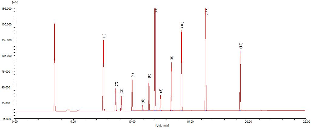 水质中挥发性卤代烃的测定