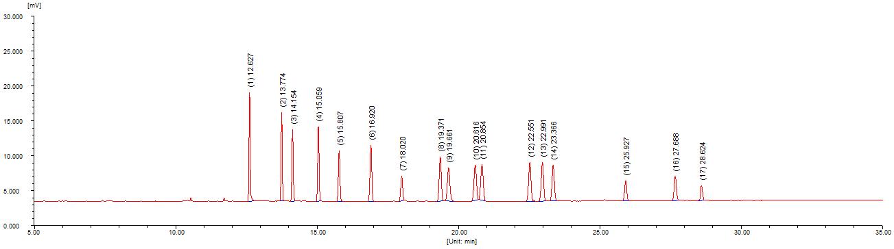 药典 17种有机氯农残测定