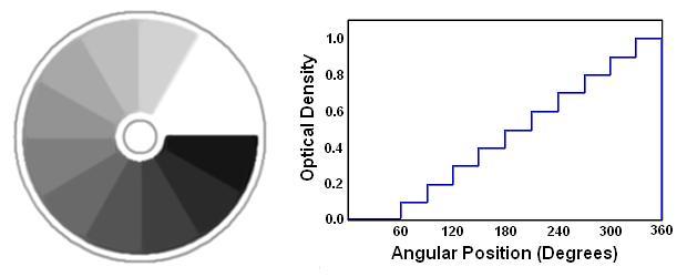 圆形阶梯中性密度滤光片