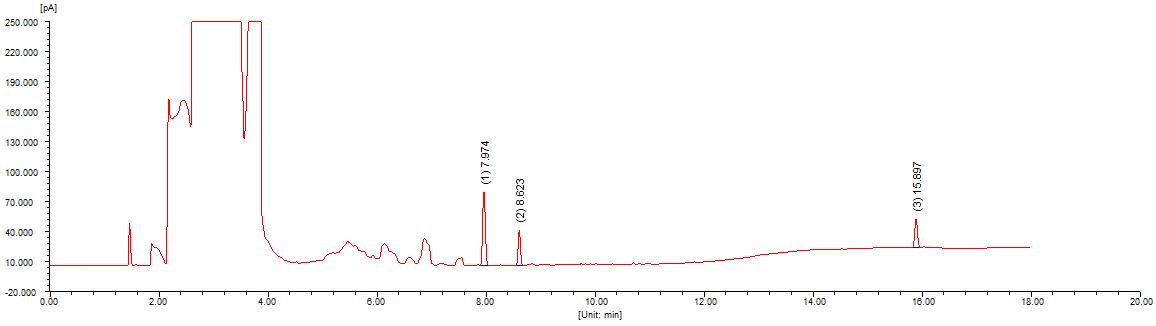 模型油溶液中微量噻吩类硫化物的检测