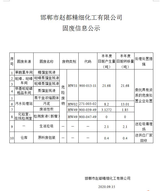 邯鄲市趙都精細化工有限公司固體廢物信息
